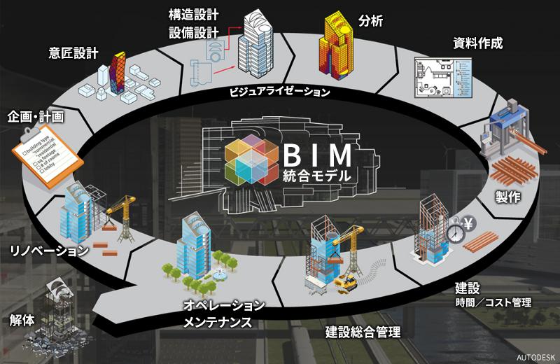 BIM統合モデルの図